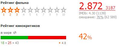50 оттенков серого рейтинг