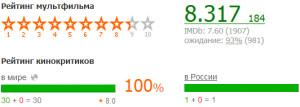 Барашек Шон рейтинг