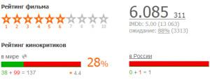 Энни рейтинг