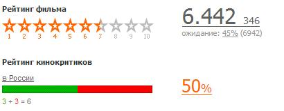 А зори здесь тихие рейтинг фильма